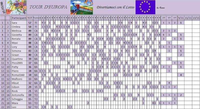 Classifica del Tour d'Europa - Pagina 3 Classi43