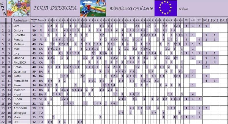 Classifica del Tour d'Europa - Pagina 3 Classi44