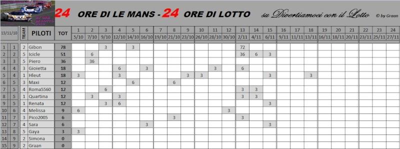 Classifiche Piloti e dei Team Classi46