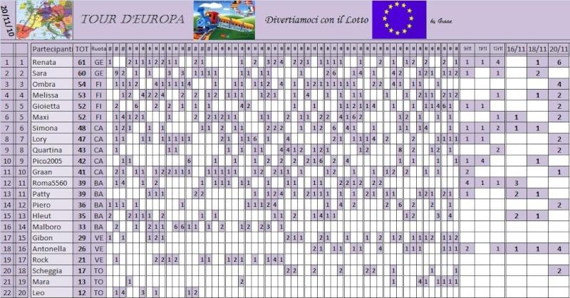Classifica del Tour d'Europa - Pagina 3 Classi55