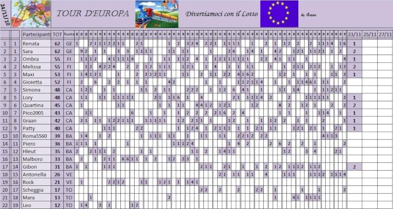 Classifica del Tour d'Europa - Pagina 3 Classi58