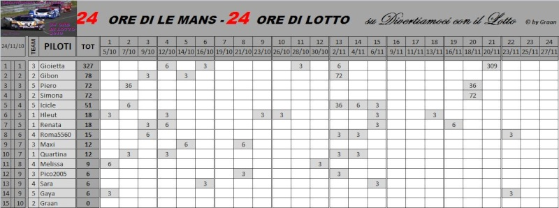 Classifiche Piloti e dei Team Classi59
