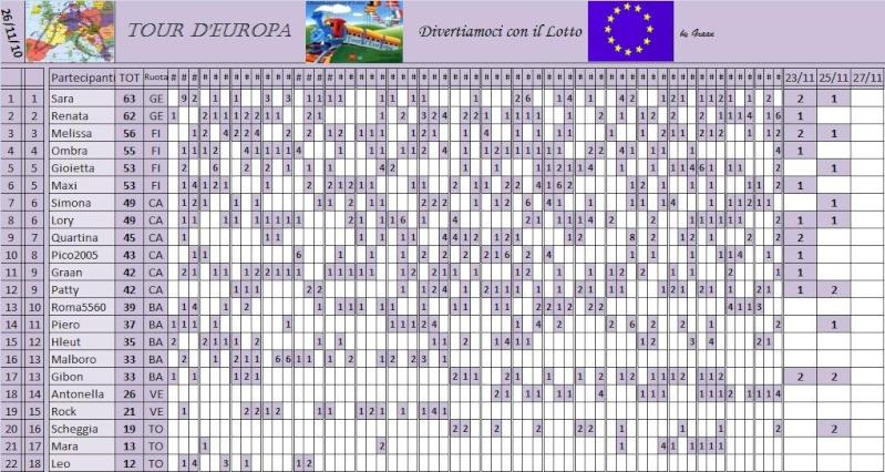 Classifica del Tour d'Europa - Pagina 3 Classi64
