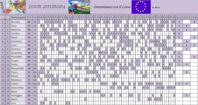 Classifica del Tour d'Europa - Pagina 3 Classi65