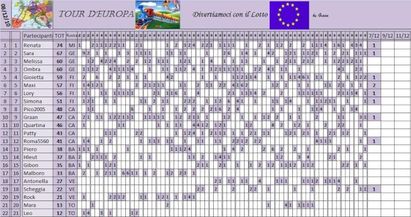Classifica del Tour d'Europa - Pagina 3 Classi71