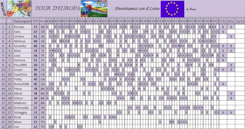 Classifica del Tour d'Europa - Pagina 3 Classi72