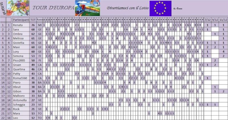 Classifica del Tour d'Europa - Pagina 3 Classi73