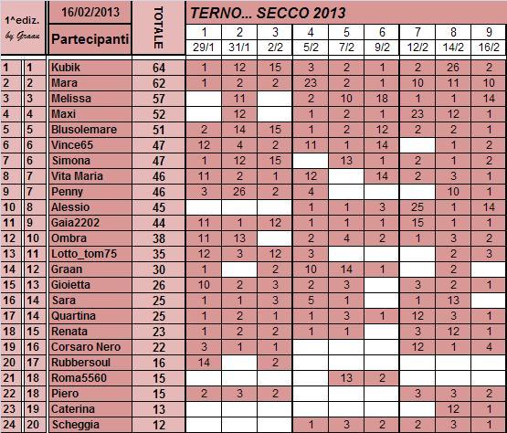 Classifica del TERNO... SECCO Classi85
