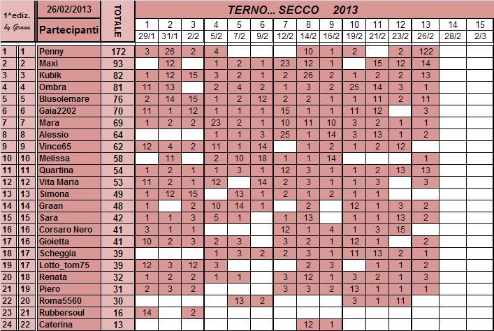Classifica del TERNO... SECCO Classi89