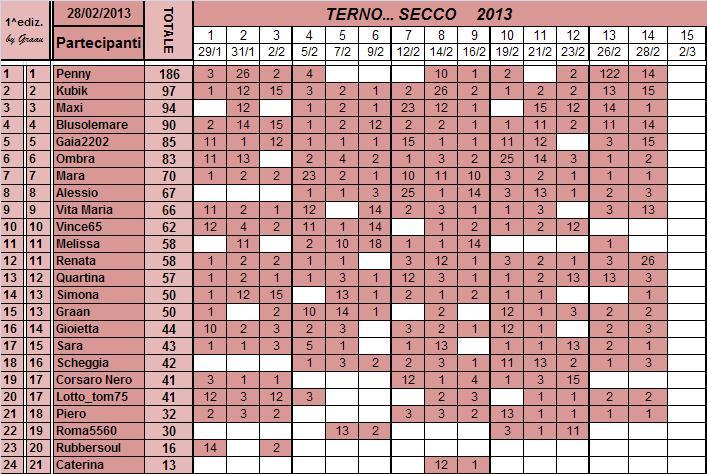 Classifica del TERNO... SECCO - Pagina 2 Classi90