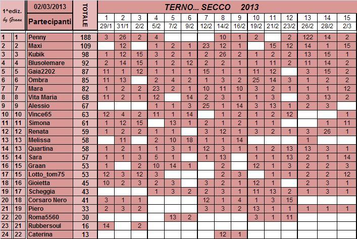 Classifica del TERNO... SECCO - Pagina 2 Classi91