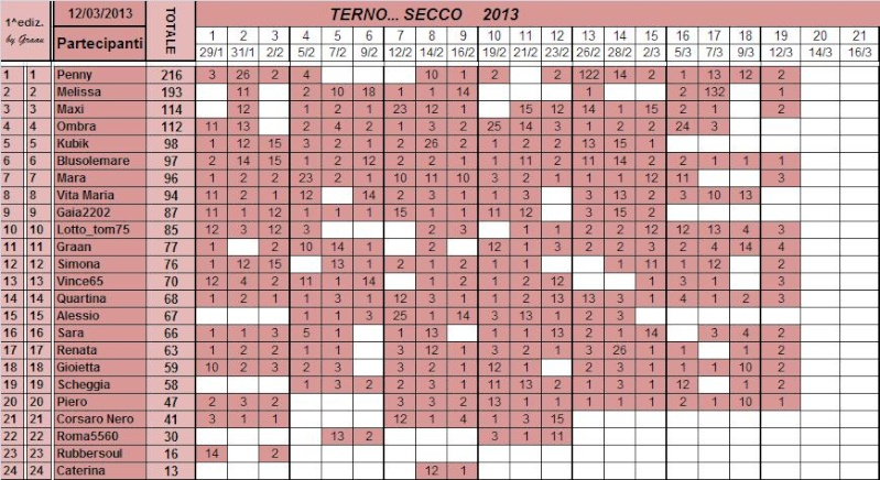 Classifica del TERNO... SECCO - Pagina 2 Classi95