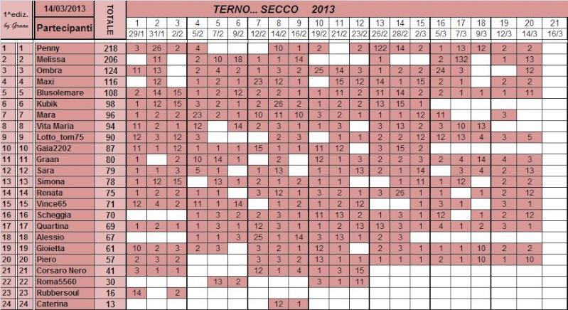 Classifica del TERNO... SECCO - Pagina 2 Classi96