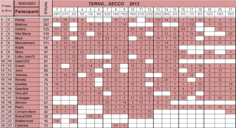 Classifica del TERNO... SECCO - Pagina 2 Classi97