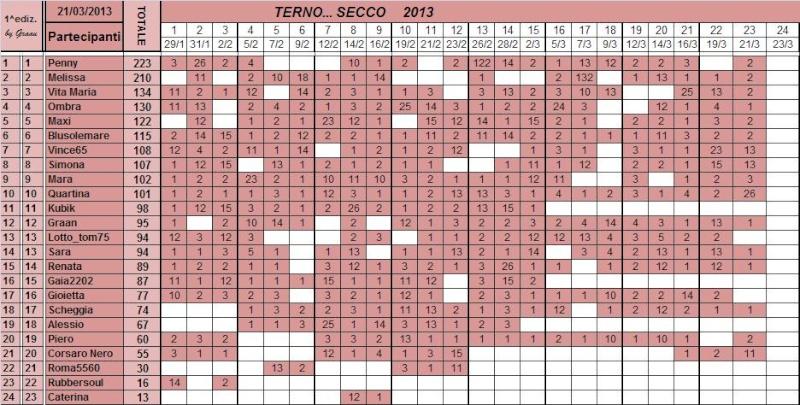 Classifica del TERNO... SECCO - Pagina 2 Classi99