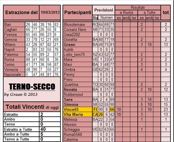 Gara Terno...secco dal 19.03 al 23.03.2013 Risul112