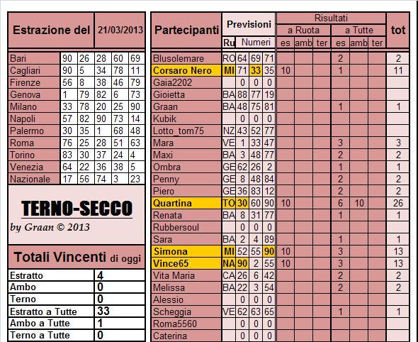 Gara Terno...secco dal 19.03 al 23.03.2013 Risul113