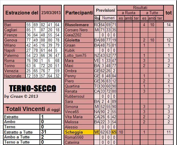 Gara Terno...secco dal 19.03 al 23.03.2013 Risul114