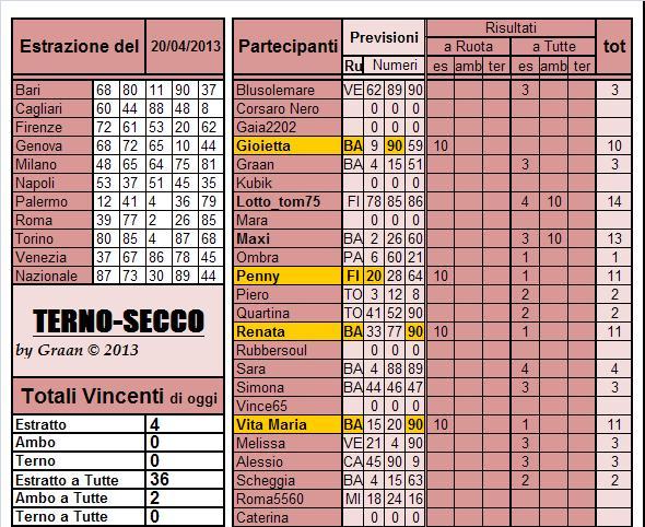 Gara Terno...secco dal 16.04 al 20.04 ULTIMA SETTIMANA - Pagina 2 Risul126