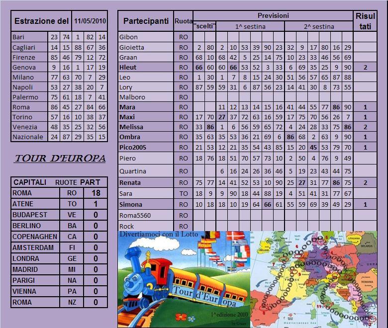 """Gara """"Tour d'Europa"""" dal 11 al 15.05.10 Risult14"""