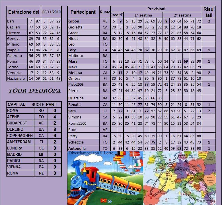 Gara Tour d'europa dal 02.11 al 06.11.10 - Pagina 2 Risult40