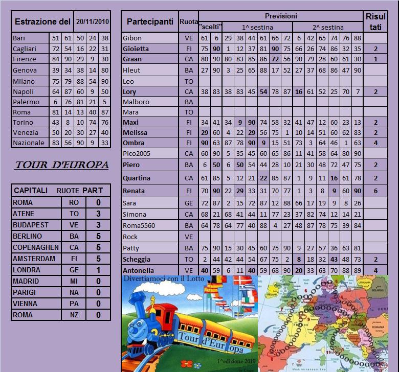 Gara Tour d'europa dal 16.11 al 20.11.10 - Pagina 2 Risult56