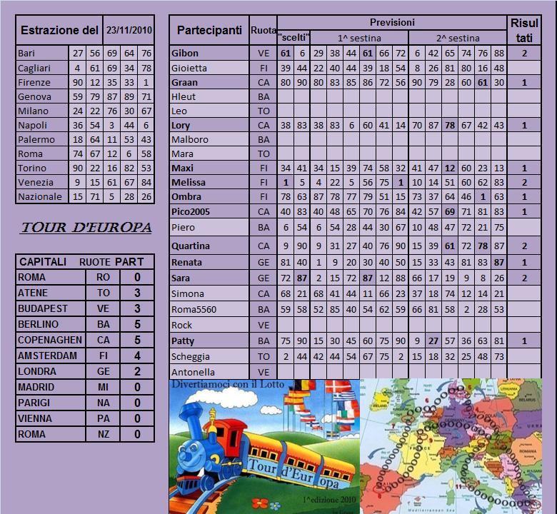 Gara Tour d'europa dal 23.11 al 27.11.10 Risult59