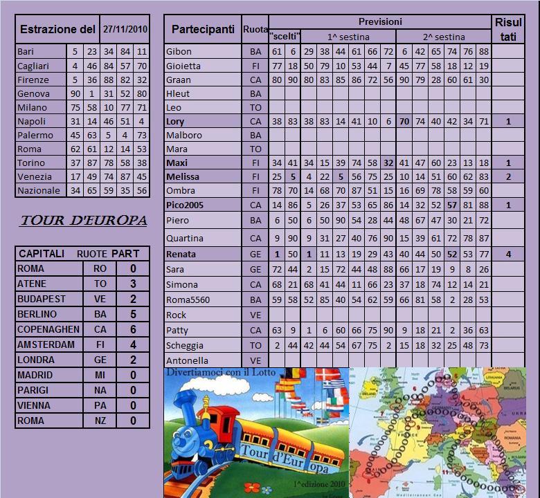 Gara Tour d'europa dal 23.11 al 27.11.10 - Pagina 2 Risult65