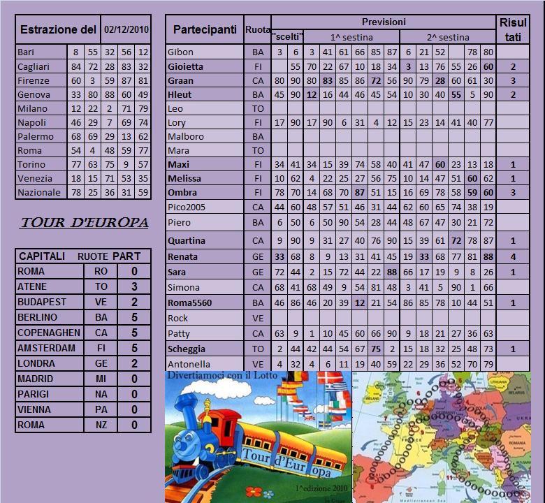 Gara Tour d'europa dal 30.11 al 04.12.10 - Pagina 2 Risult68