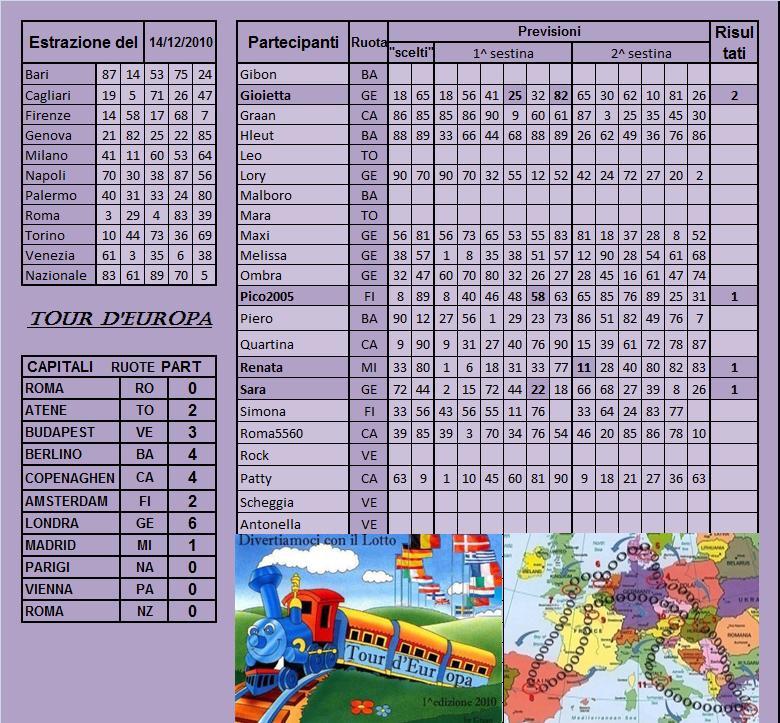 Gara Tour d'europa dal 14.12 al 18.12.10 Risult75