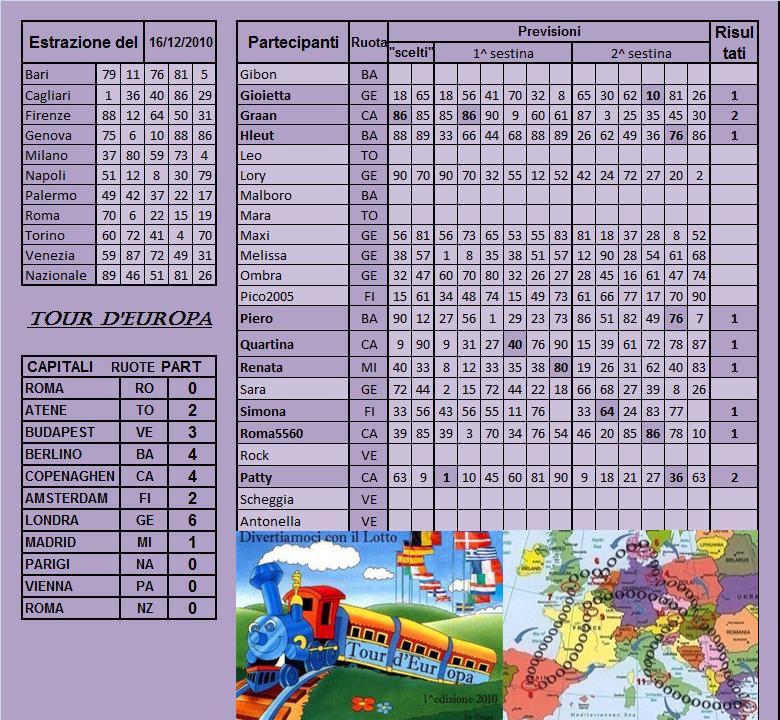 Gara Tour d'europa dal 14.12 al 18.12.10 Risult76