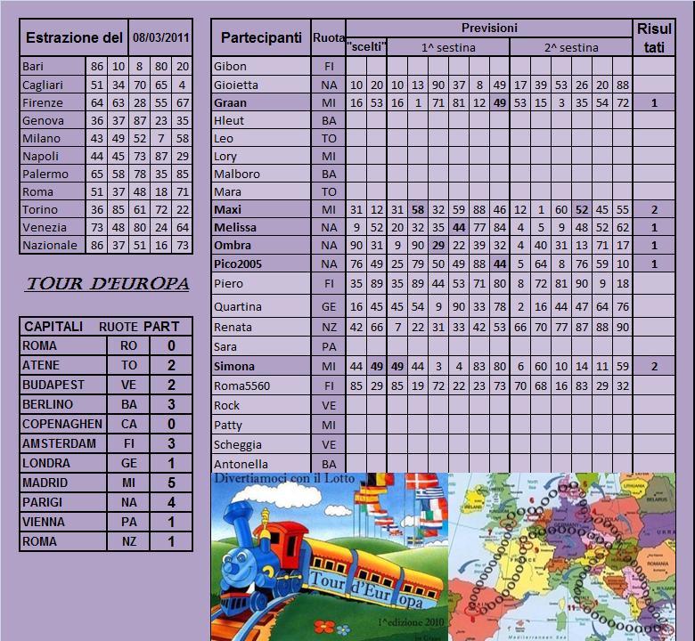 Gara Tour d'europa dal 08.03 al 12.03.11 Risult83