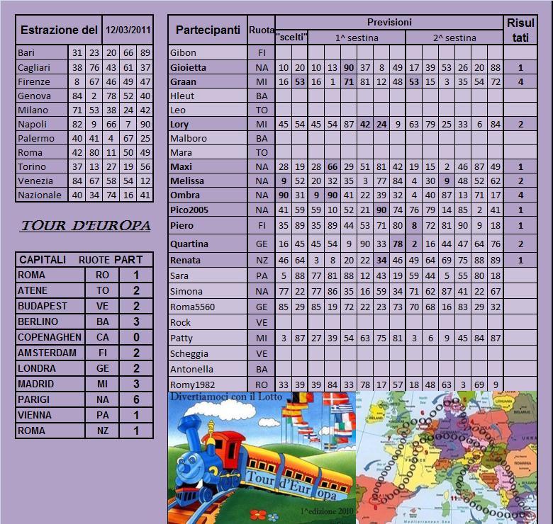 Gara Tour d'europa dal 08.03 al 12.03.11 - Pagina 2 Risult85