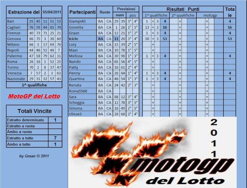 Gara Motogp del Lotto dal 05 al 09.04.2011 Risult89