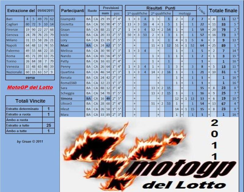 Gara Motogp del Lotto dal 05 al 09.04.2011 - Pagina 2 Risult91