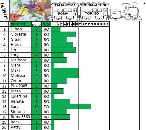 Classifica del Tour d'Europa Treno_16