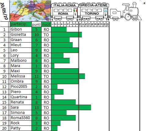 Classifica del Tour d'Europa Treno_17