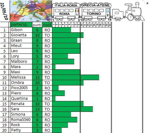 Classifica del Tour d'Europa Treno_18