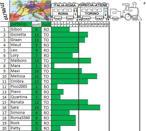 Classifica del Tour d'Europa Treno_20