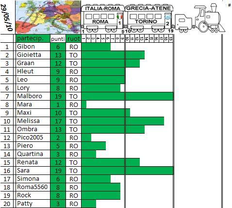 Classifica del Tour d'Europa Treno_21