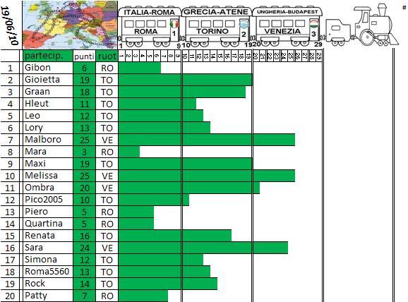"Gara ""Tour d'Europa"" dal 15 al 018.06.10 - Pagina 2 Treno_30"