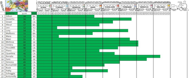 Classifica del Tour d'Europa - Pagina 3 Treno_50