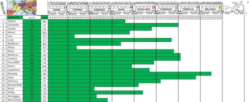 Classifica del Tour d'Europa - Pagina 3 Treno_52