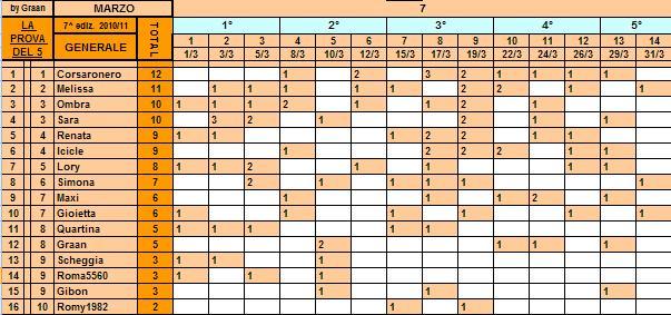 *Classifica*31/03/2011 Genera56