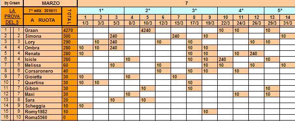 *Classifica*31/03/2011 Ruota54