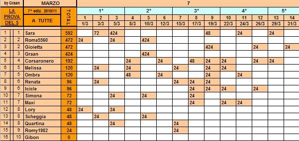*Classifica*31/03/2011 Tutte54