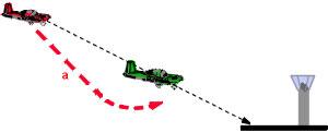 Informations sur les Instructions de Vol des Aéronefs Attero10