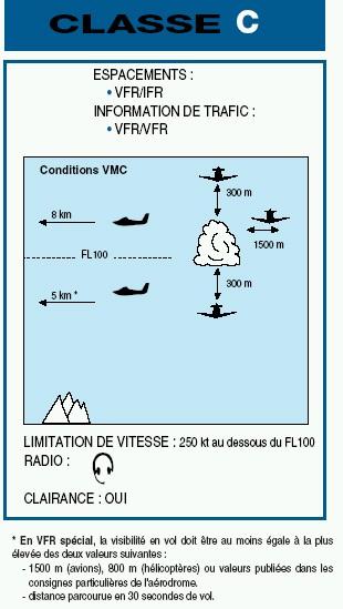 Informations sur les Instructions de Vol des Aéronefs Classe14