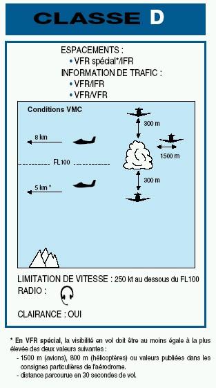 Informations sur les Instructions de Vol des Aéronefs Classe15