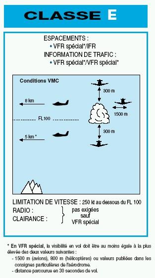 Informations sur les Instructions de Vol des Aéronefs Classe16